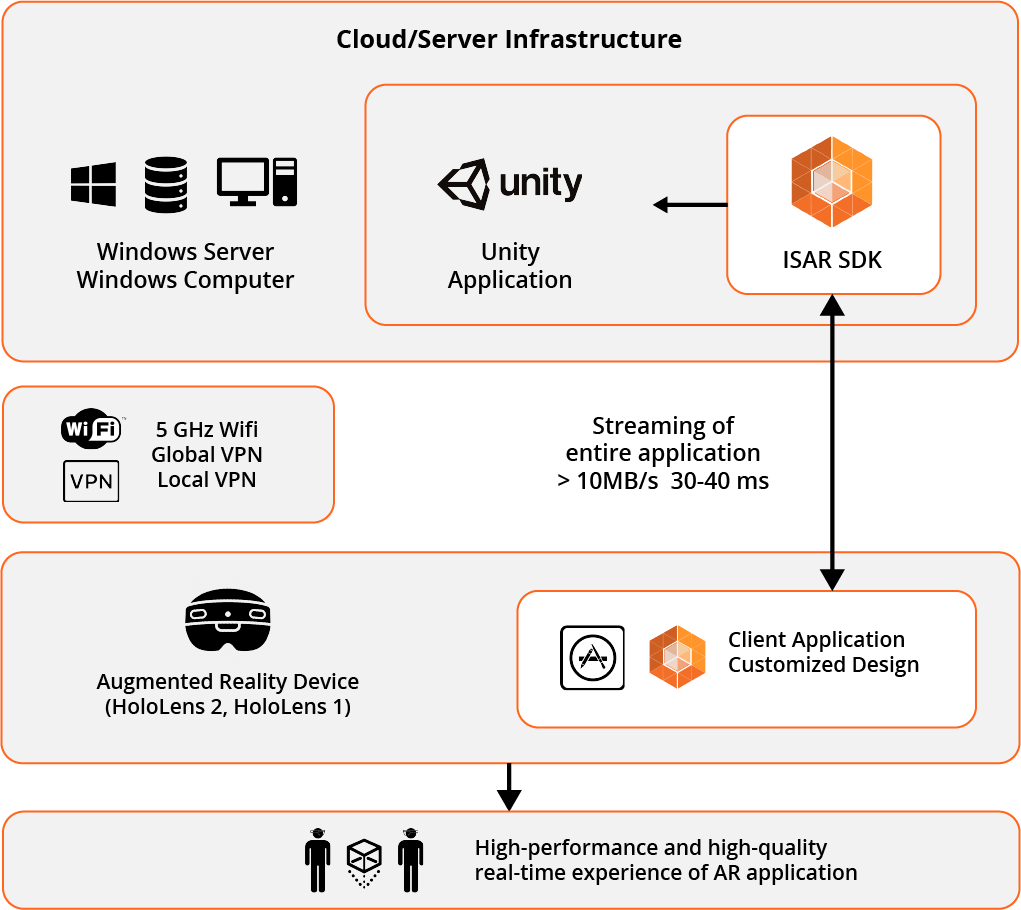 Infographic of ISAR SDK